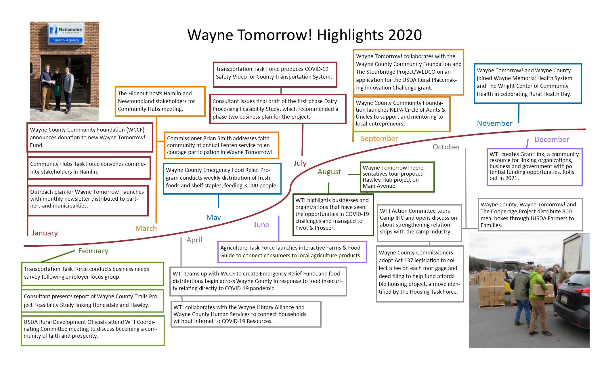 An image of a timeline featuring the accomplishments of the Wayne Tomorrow! Initiative in 2020.